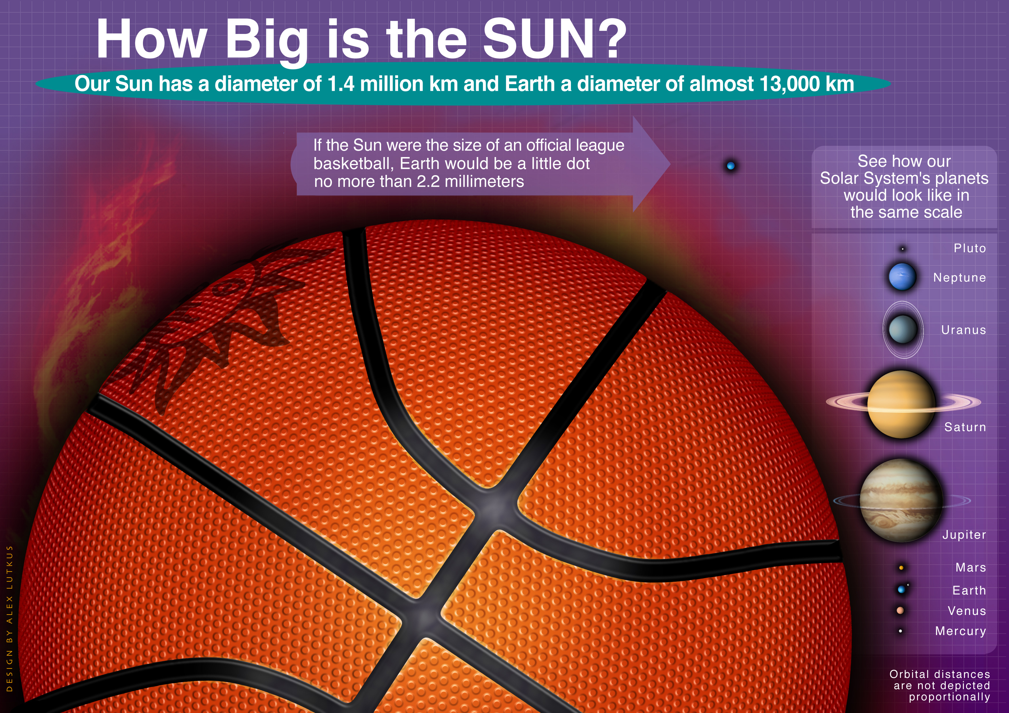 Basic sun information the sun is an average sized star - Hi Res Jpeg