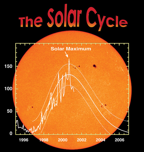 cycle of sun like solar system - photo #14