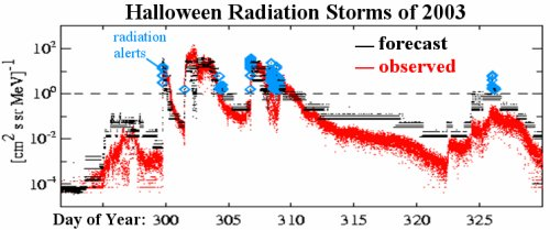 Posner's forecasts for the intense solar storms of 2003