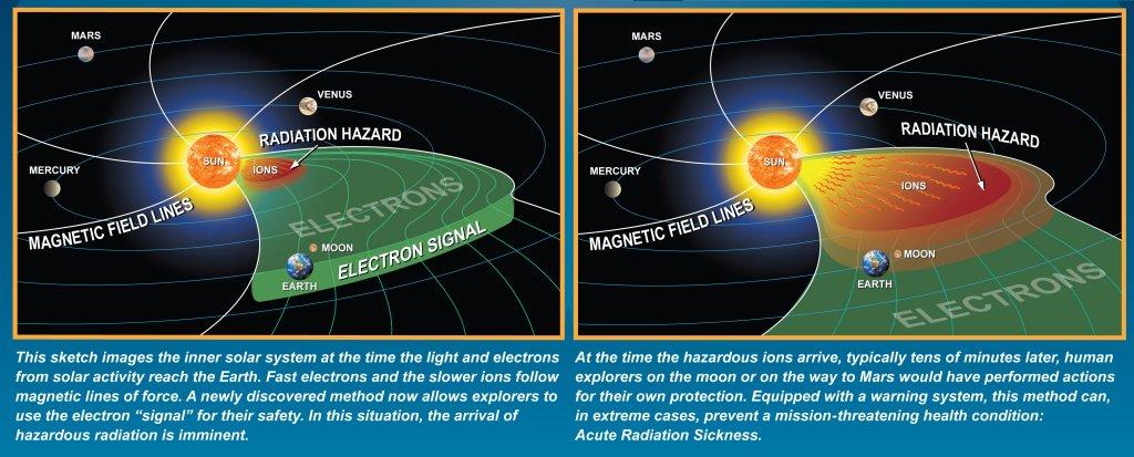 solar storm data -#main