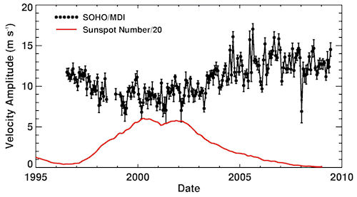 Meridional Flow variation from 1996 - 2009, measured by SOHO's   MDI instrument. The scaled smoothed sunspot number is shown in red   to indicate the phases of the solar activity cycle.